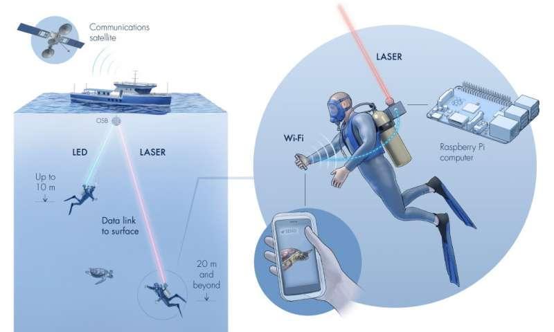 آکوا فای؛ وای فای زیردریایی ، اتصال محیط های زیرآب به اینترنت جهانی ممکن شد